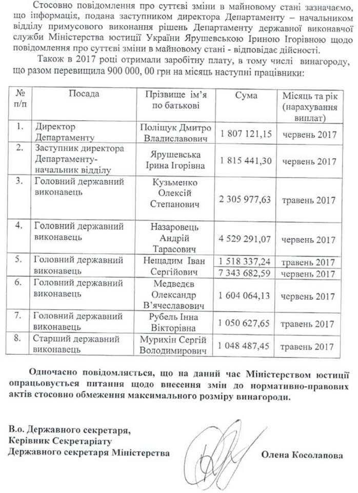Шок: Зарплата українських клерків складає понад мільйон гривень у місяць