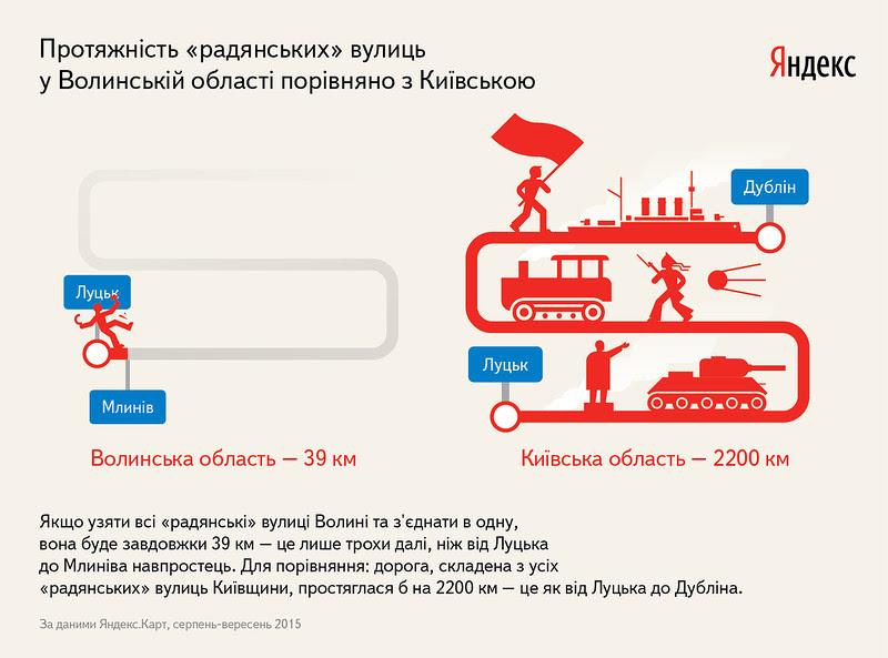 «Яндекс» вивчив, скільки вулиць у Волинській області могли потрапити під Закон про декомунізацію