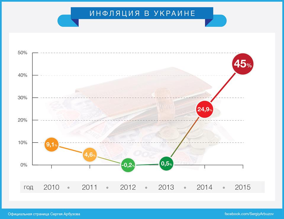 Екс-голова НБУ не радить українцям класти гроші на депозит наступного року