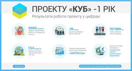 ПриватБанк за рік видав понад 9 тисяч позик малому бізнесу