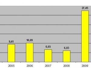 Волинь піднялася на 15 пунктів за підсумками національного рейтингу